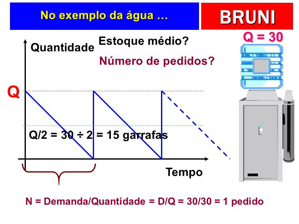 N = Demanda/Quantidade = D/Q = 30/30 = 1 pedido