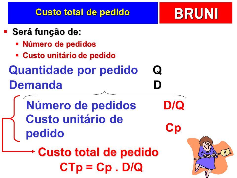 Quantidade por pedido Q Demanda D Número de pedidos D/Q