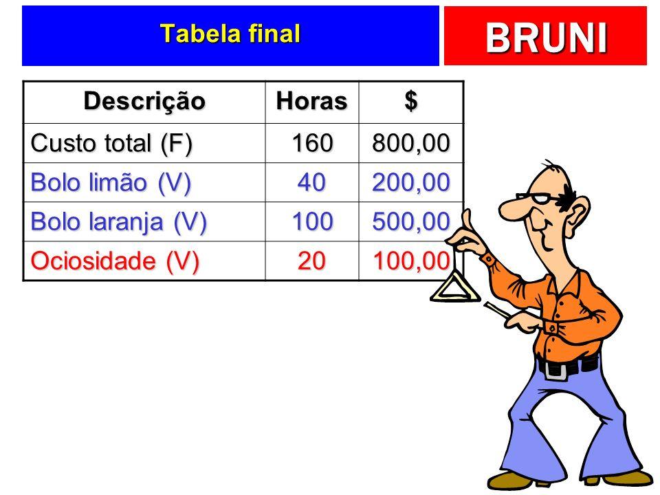 Tabela final Descrição. Horas. $ Custo total (F) 160. 800,00. Bolo limão (V) 40. 200,00. Bolo laranja (V)