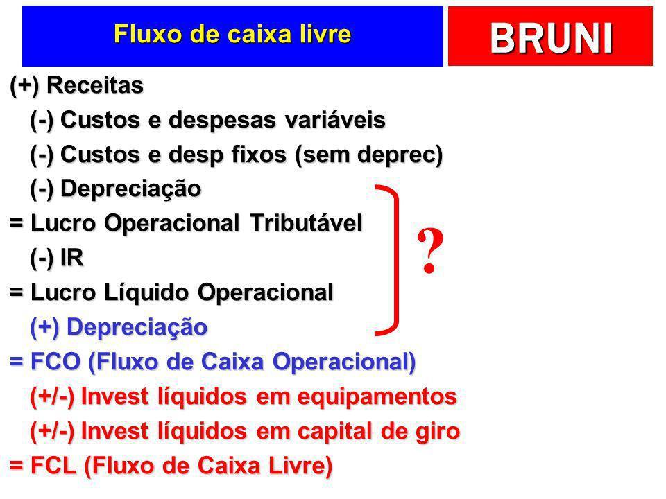 Fluxo de caixa livre (+) Receitas (-) Custos e despesas variáveis