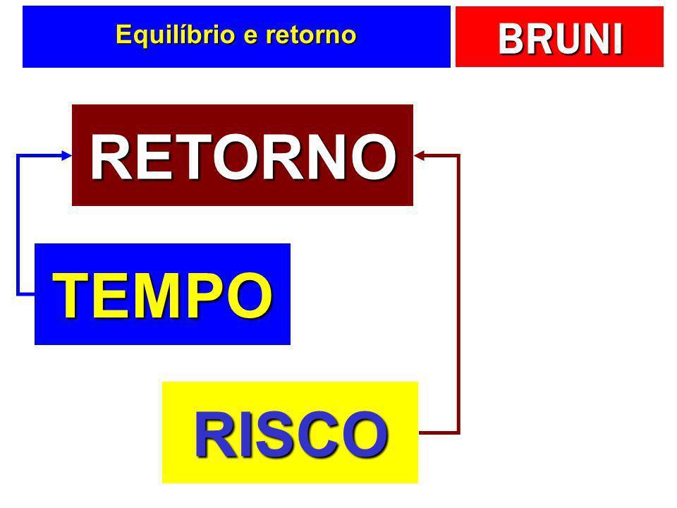 Equilíbrio e retorno RETORNO TEMPO RISCO