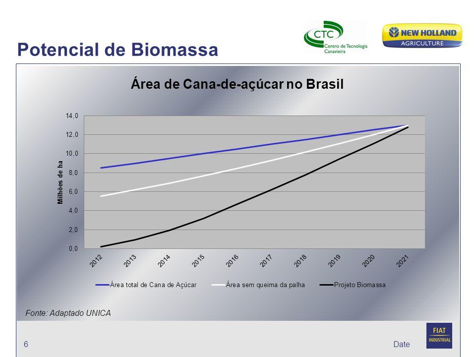 Potencial de Biomassa Fonte: Adaptado UNICA