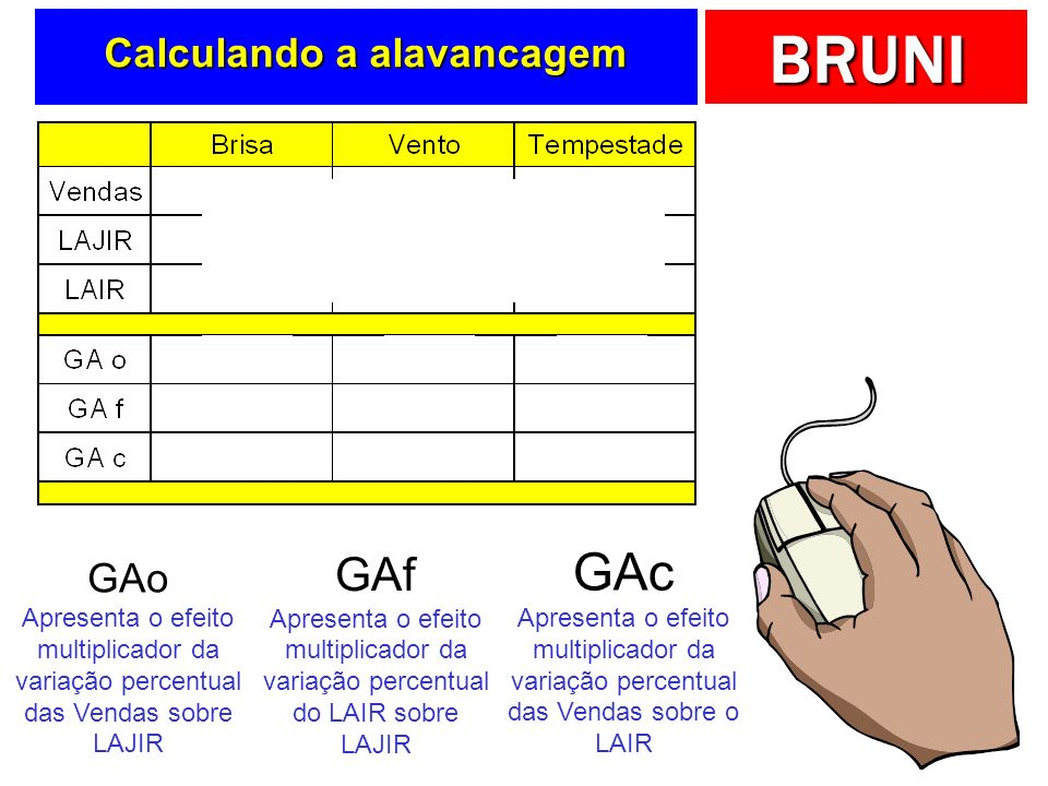 Calculando a alavancagem