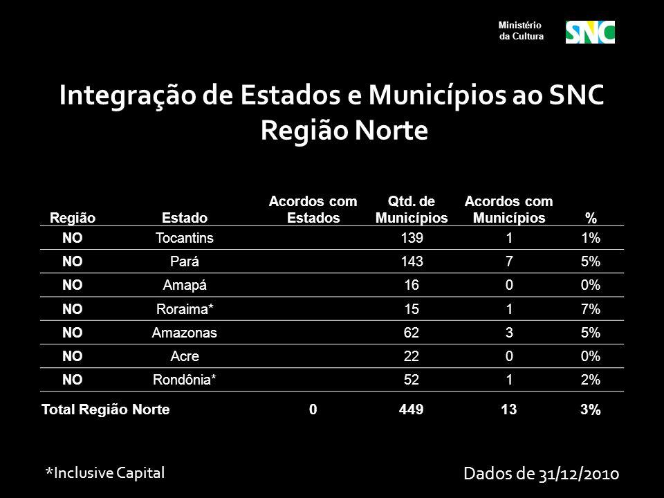 Integração de Estados e Municípios ao SNC Região Norte