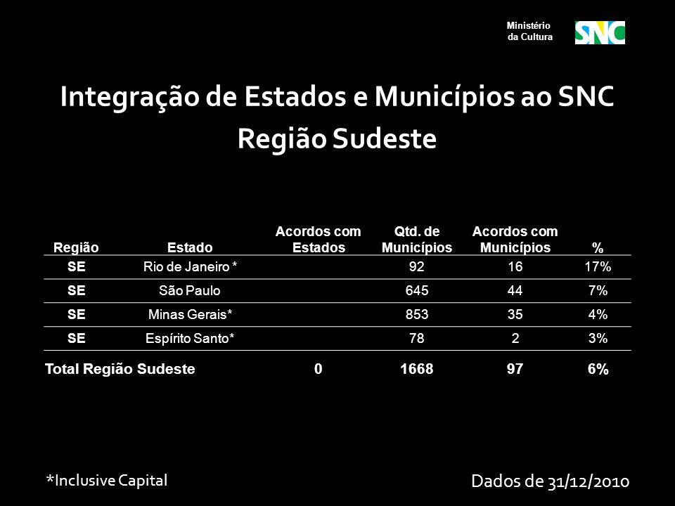 Integração de Estados e Municípios ao SNC Região Sudeste