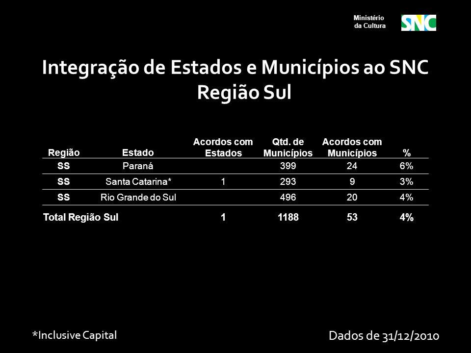 Integração de Estados e Municípios ao SNC Região Sul