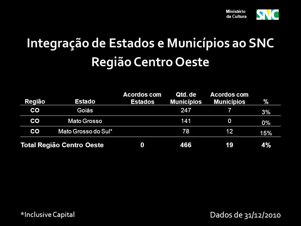 Integração de Estados e Municípios ao SNC Região Centro Oeste