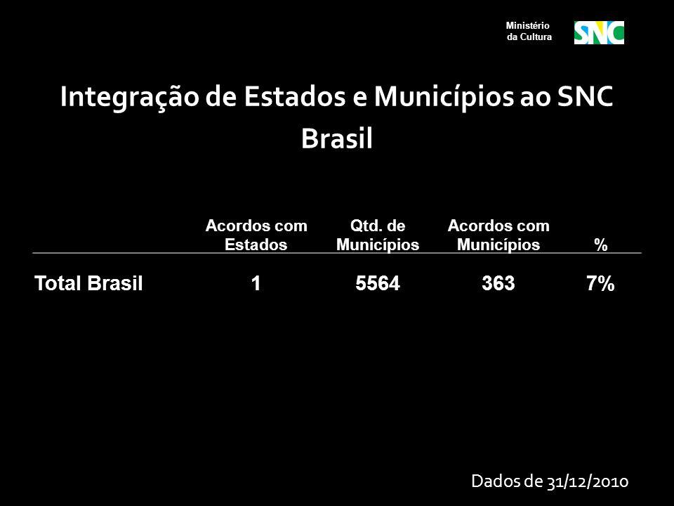 Integração de Estados e Municípios ao SNC Brasil