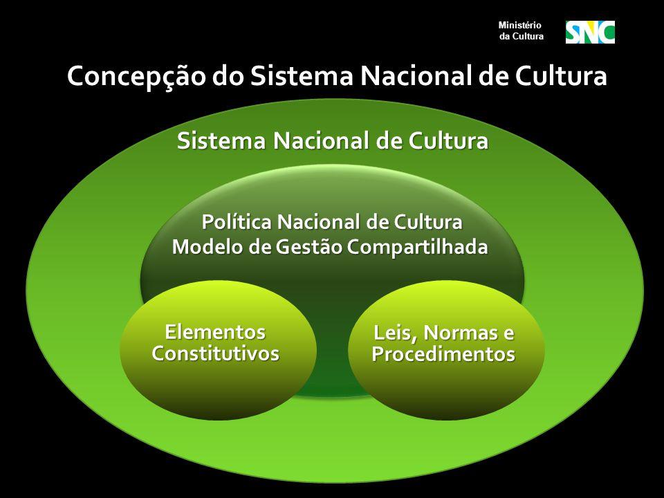 Concepção do Sistema Nacional de Cultura