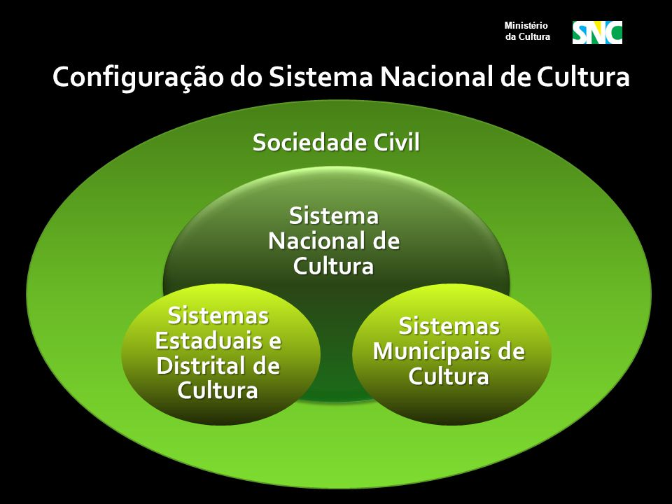 Configuração do Sistema Nacional de Cultura