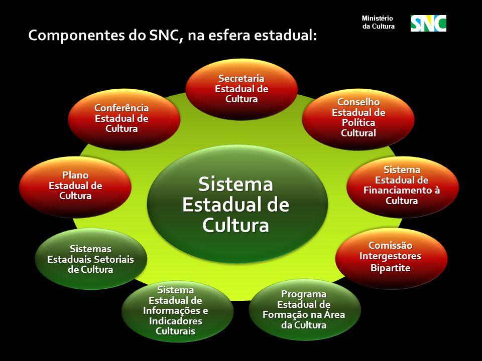 Sistema Estadual de Cultura