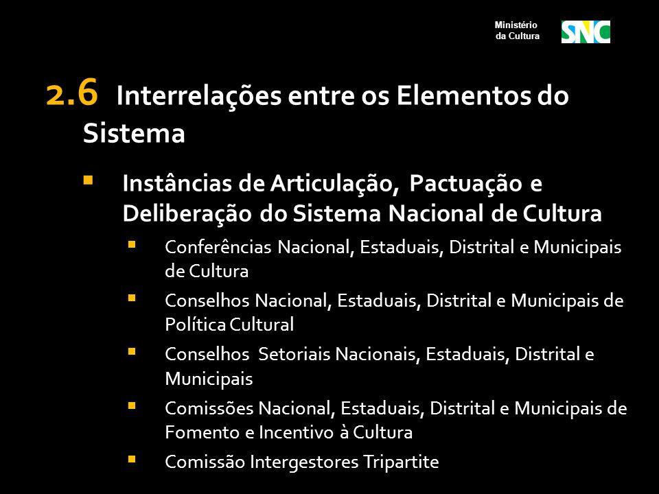 2.6 Interrelações entre os Elementos do Sistema