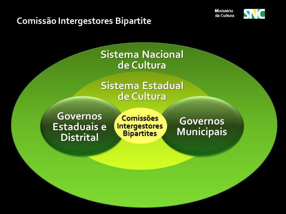 Sistema Nacional de Cultura Governos Estaduais e Distrital