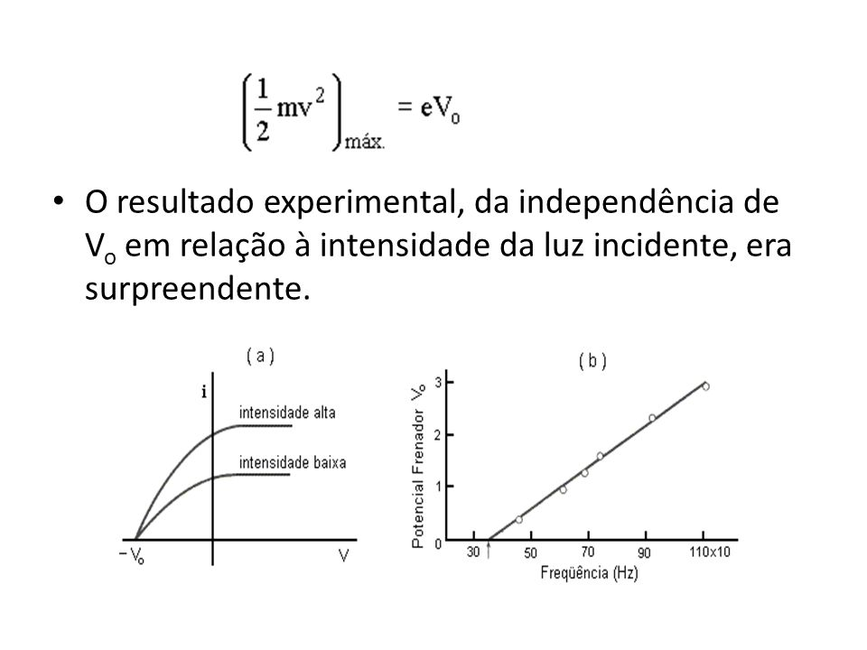 O resultado experimental, da independência de Vo em relação à intensidade da luz incidente, era surpreendente.