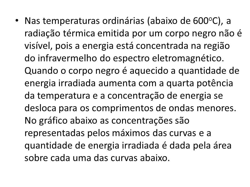 Nas temperaturas ordinárias (abaixo de 600oC), a radiação térmica emitida por um corpo negro não é visível, pois a energia está concentrada na região do infravermelho do espectro eletromagnético.