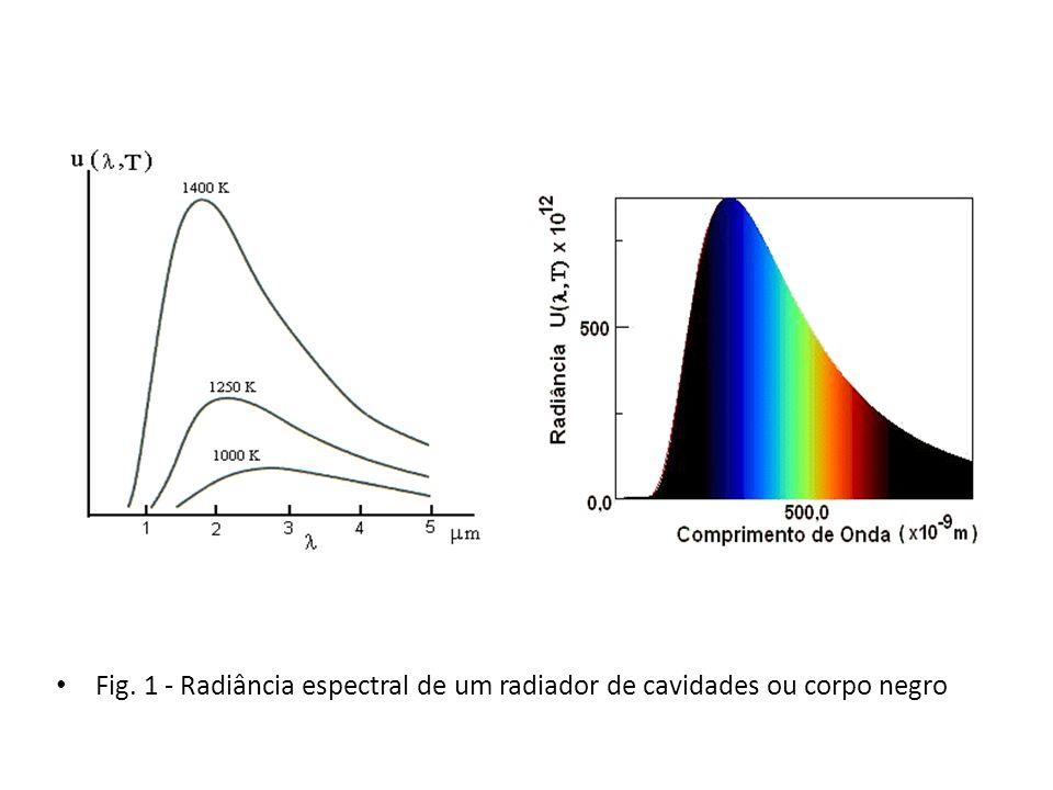 Fig. 1 - Radiância espectral de um radiador de cavidades ou corpo negro