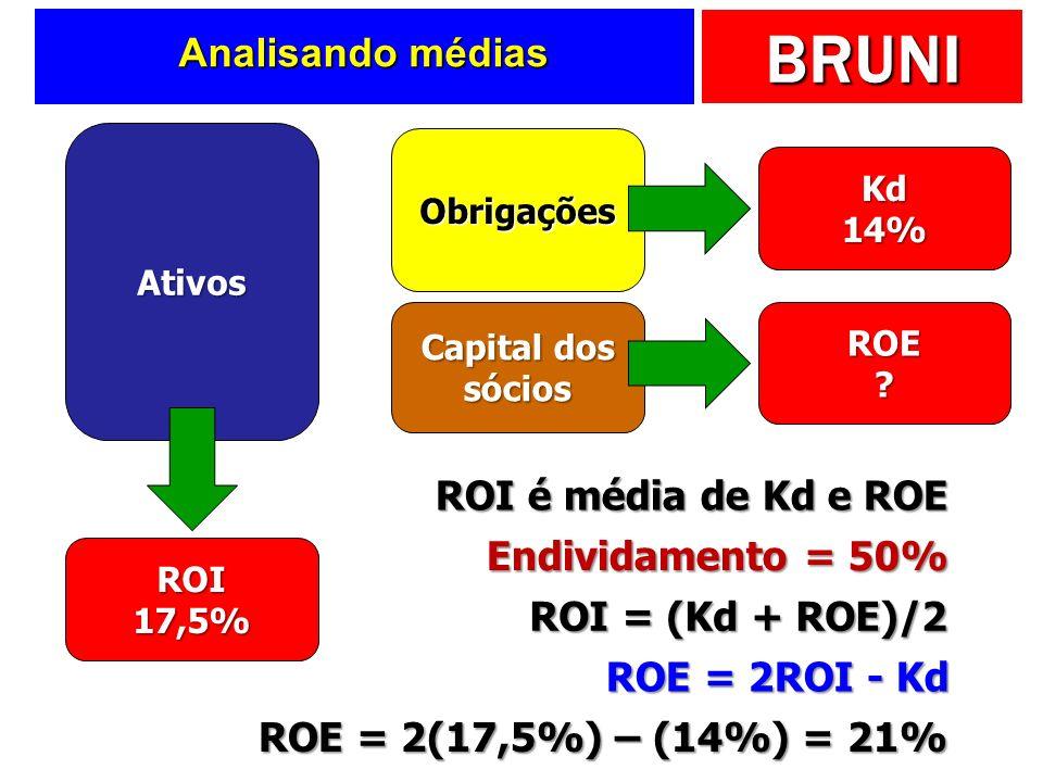 Analisando médias ROI é média de Kd e ROE Endividamento = 50%