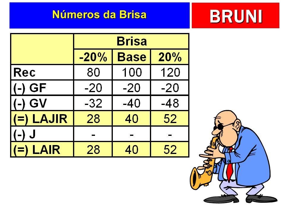 Números da Brisa