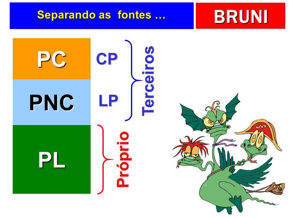 Separando as fontes … PC CP Terceiros PNC LP PL Próprio