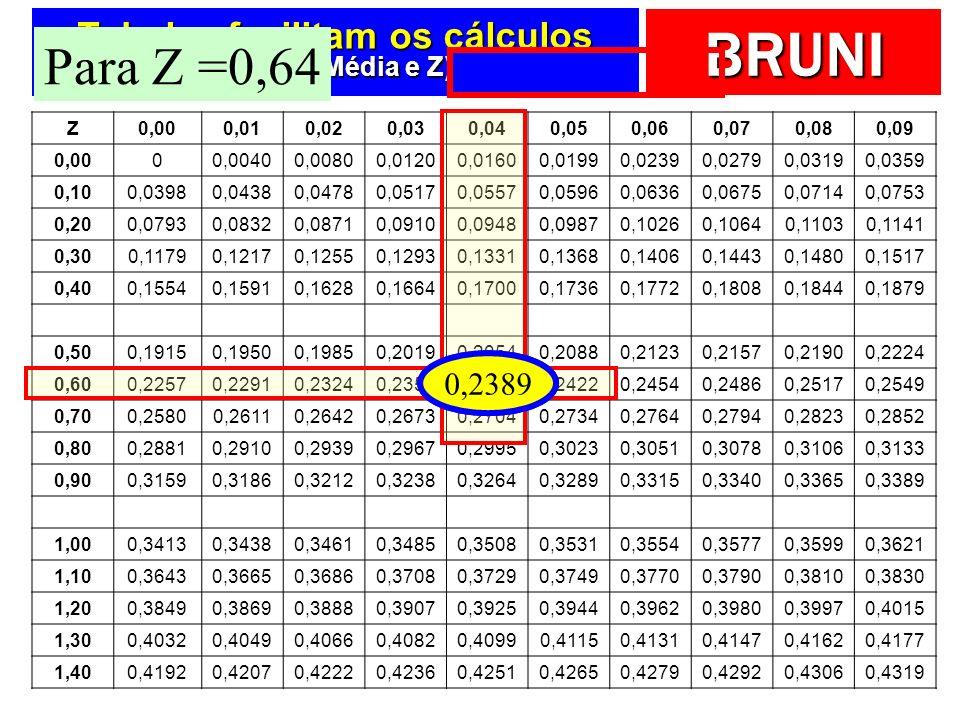 Tabelas facilitam os cálculos (Entre a Média e Z)