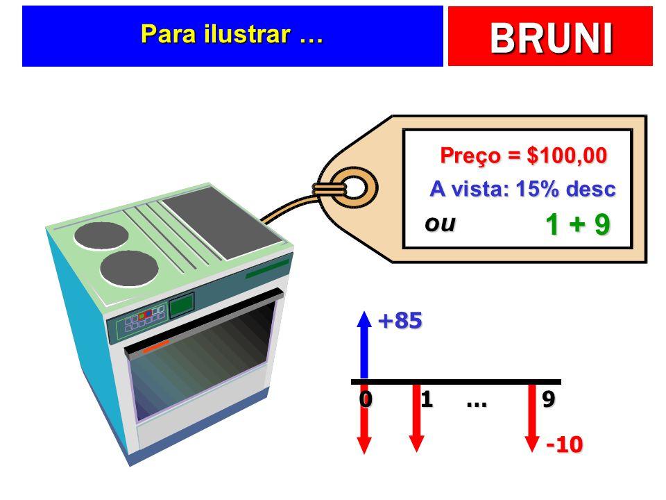 1 + 9 Para ilustrar … ou Preço = $100,00 A vista: 15% desc +85 1 … 9