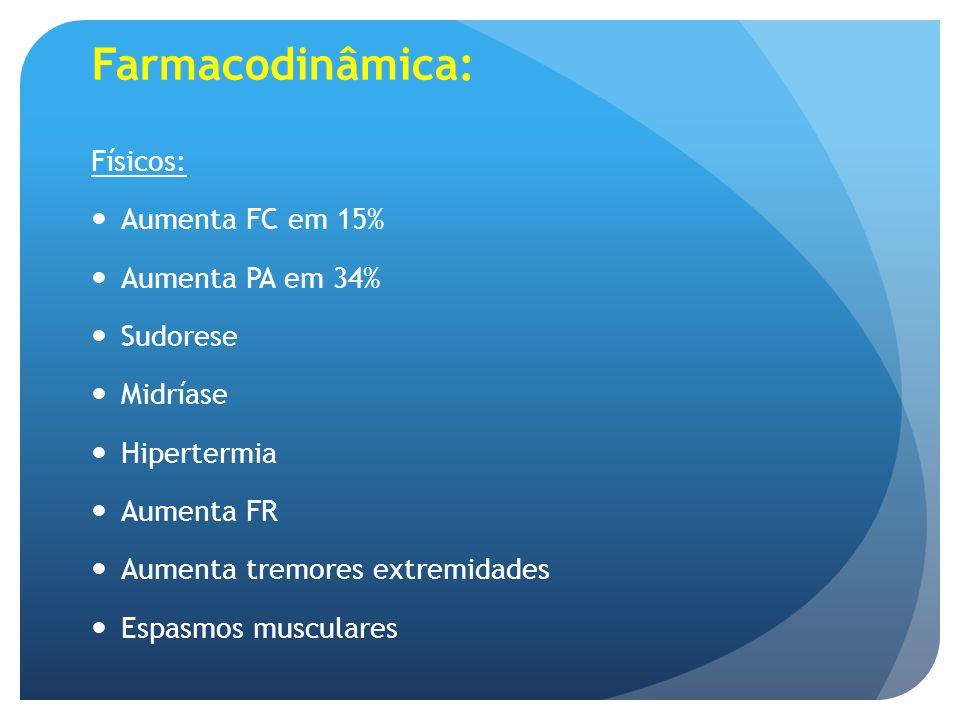 Farmacodinâmica: Físicos: Aumenta FC em 15% Aumenta PA em 34% Sudorese