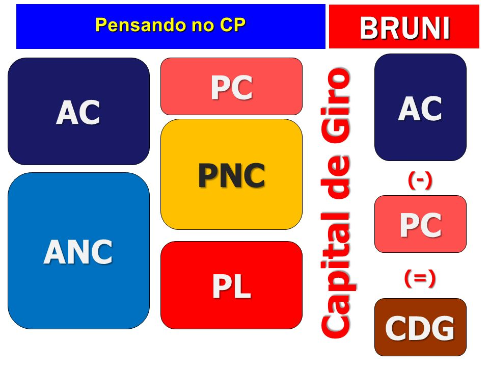 Pensando no CP AC AC PC PNC (-) ANC Capital de Giro PC PL (=) CDG