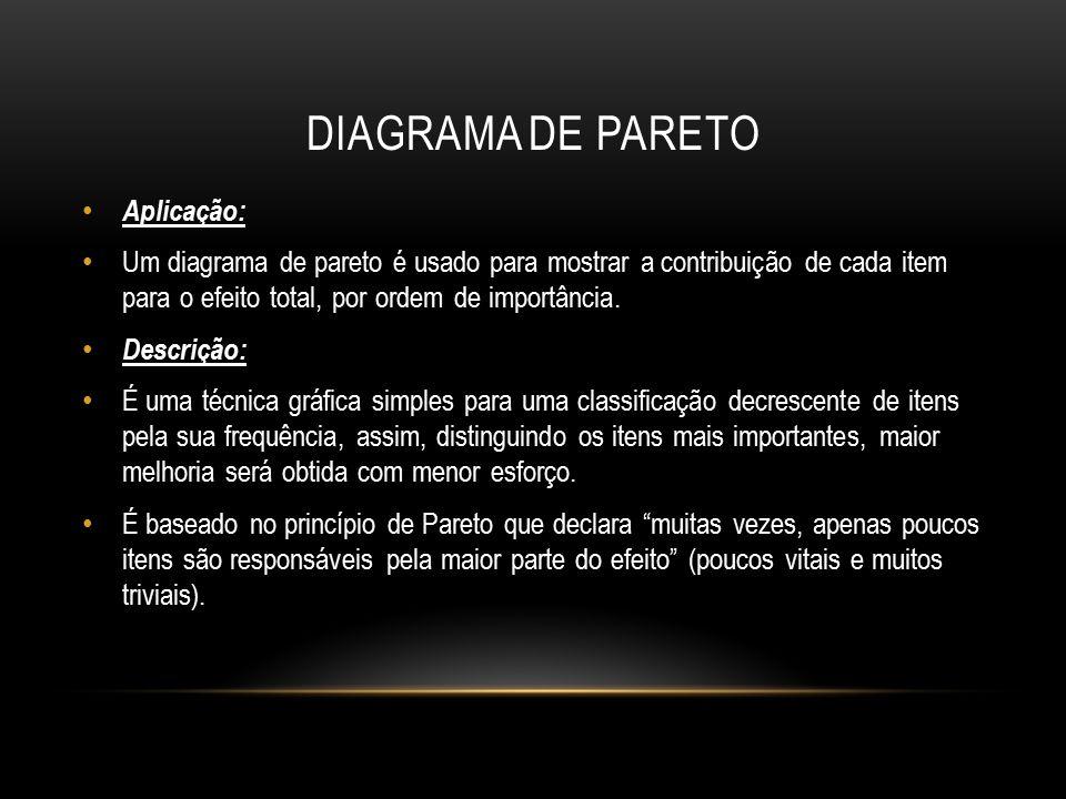 DIAGRAMA DE PARETO Aplicação: