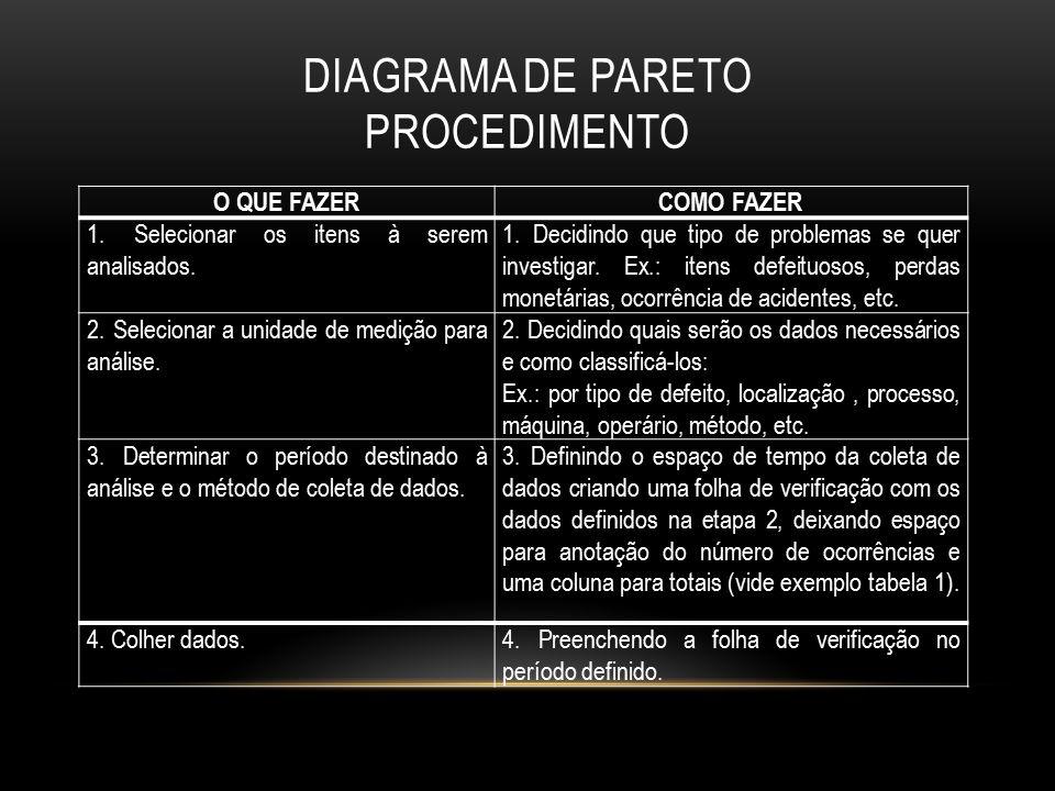 DIAGRAMA DE PARETO PROCEDIMENTO