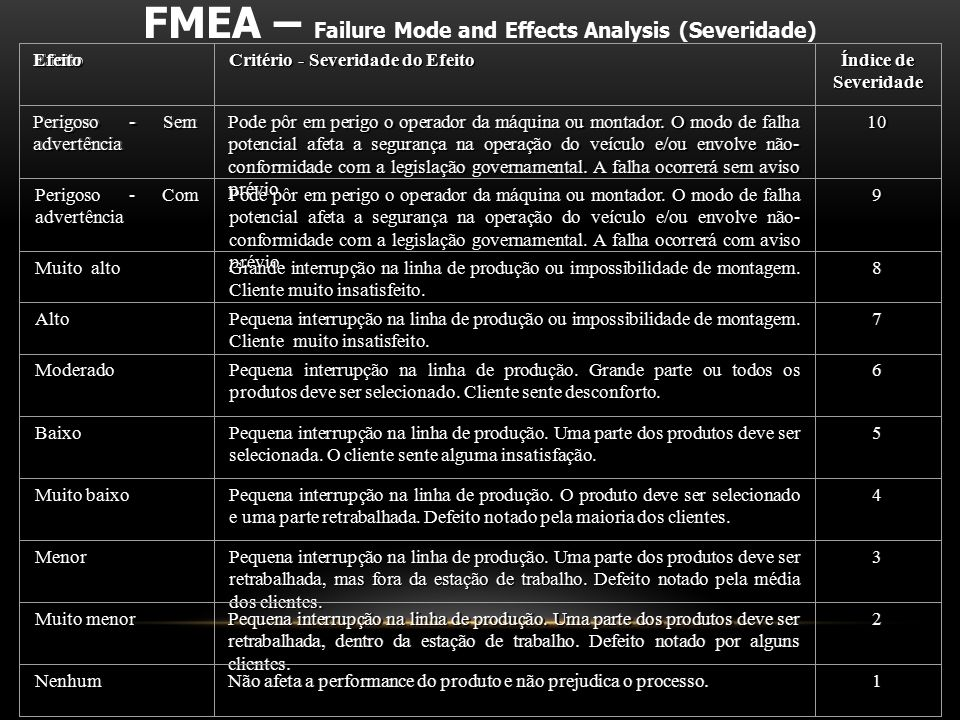 FMEA – Failure Mode and Effects Analysis (Severidade)
