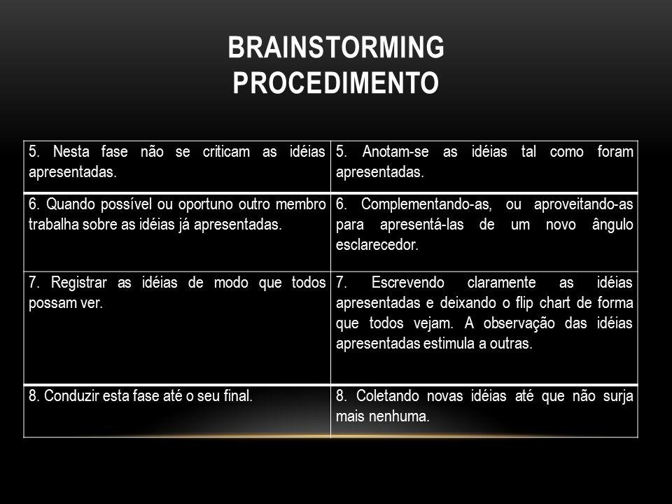 BRAINSTORMING procedimento