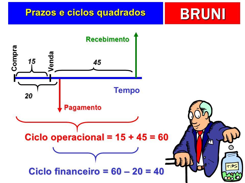 Prazos e ciclos quadrados