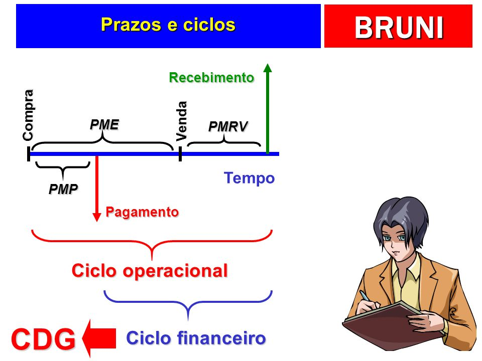CDG Prazos e ciclos Ciclo operacional Ciclo financeiro Tempo