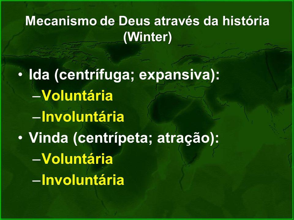 Mecanismo de Deus através da história (Winter)