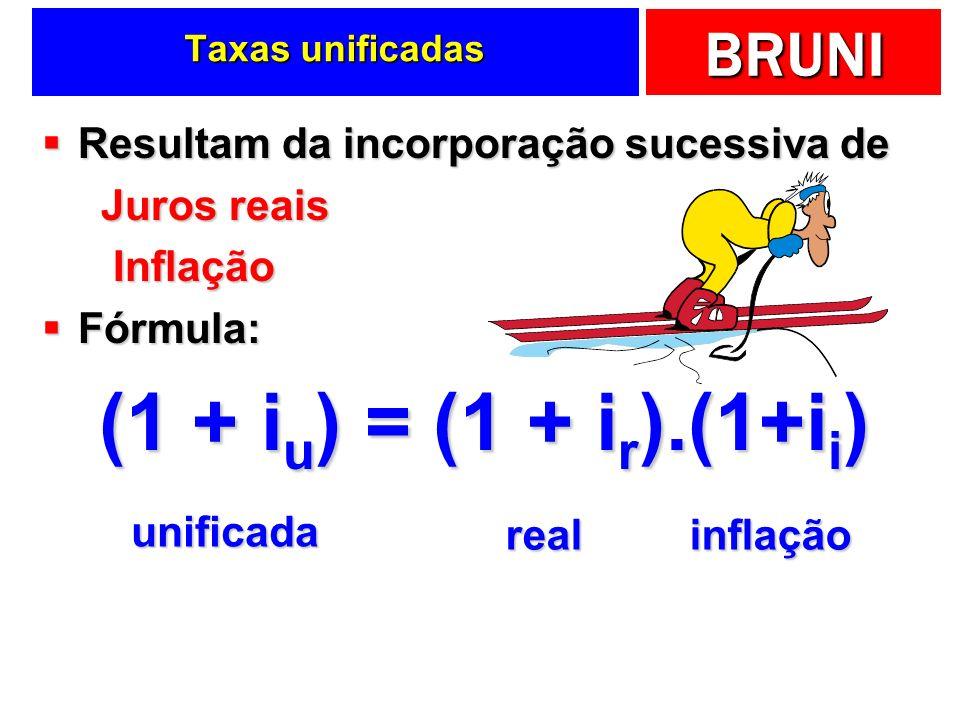 (1 + iu) = (1 + ir).(1+ii) Resultam da incorporação sucessiva de