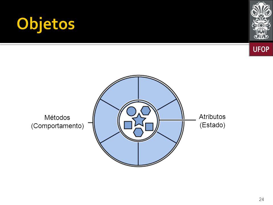 Objetos Atributos Métodos (Comportamento) (Estado) Estado: substantivo