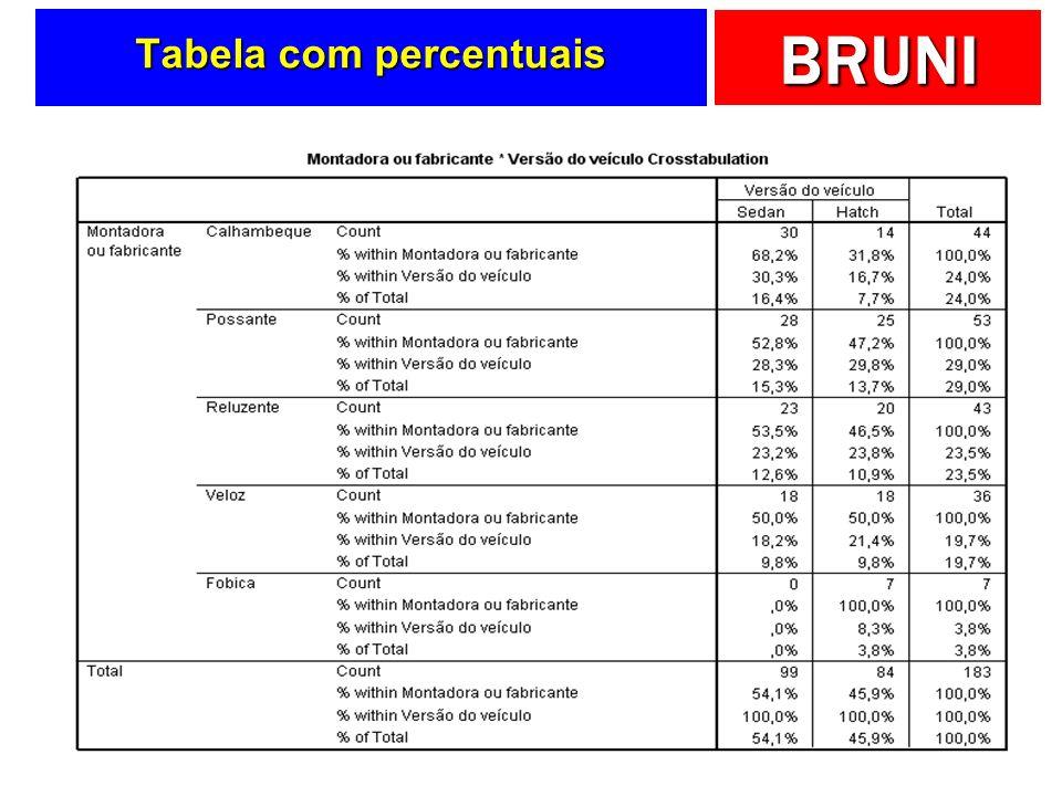 Tabela com percentuais