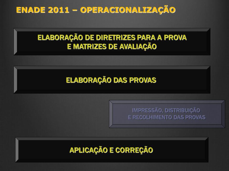 ENADE 2011 – OPERACIONALIZAÇÃO