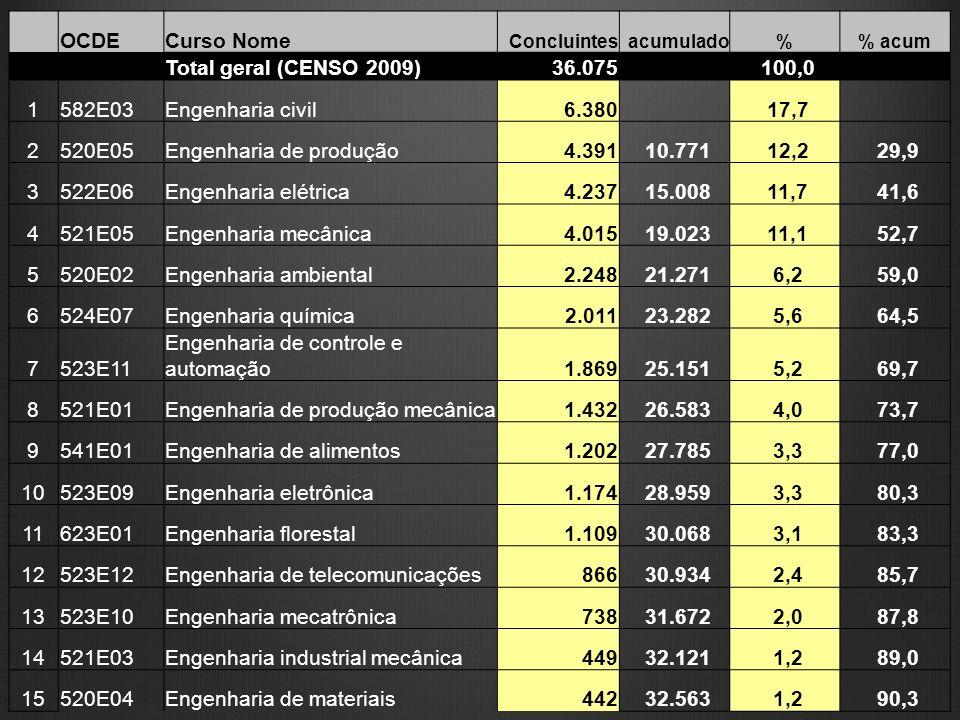 Engenharia de produção 4.391 10.771 12,2 29,9 3 522E06