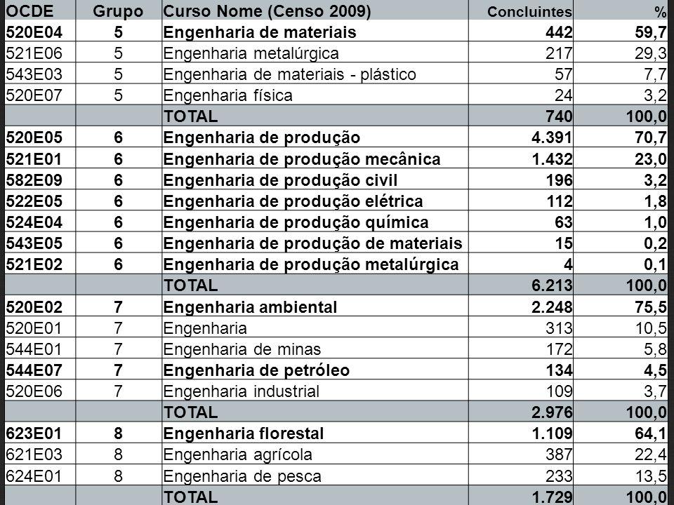 Engenharia de materiais 442 59,7 521E06 Engenharia metalúrgica 217