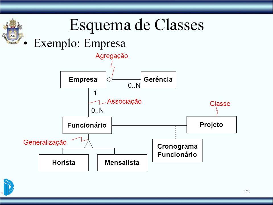 Esquema de Classes Exemplo: Empresa Agregação Empresa Gerência 0..N 1