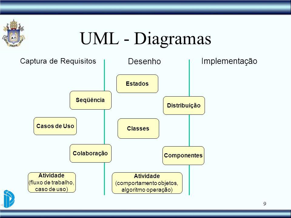 UML - Diagramas Desenho Implementação Captura de Requisitos Estados