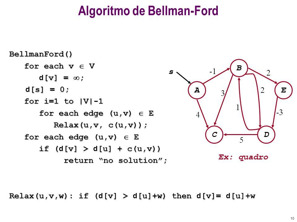 Algoritmo de Bellman-Ford