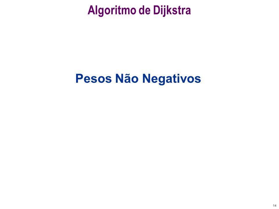 Algoritmo de Dijkstra Pesos Não Negativos