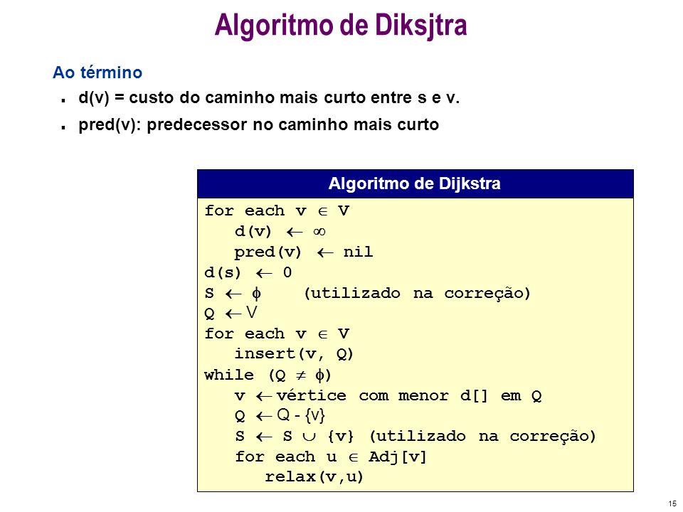 Algoritmo de Diksjtra Ao término