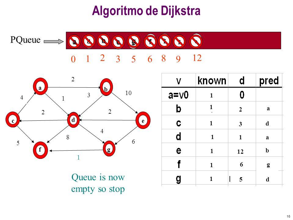 Algoritmo de Dijkstra PQueue Enqueue Vo c
