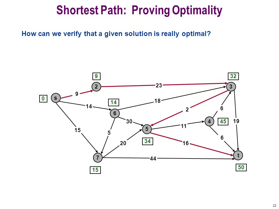 Shortest Path: Proving Optimality