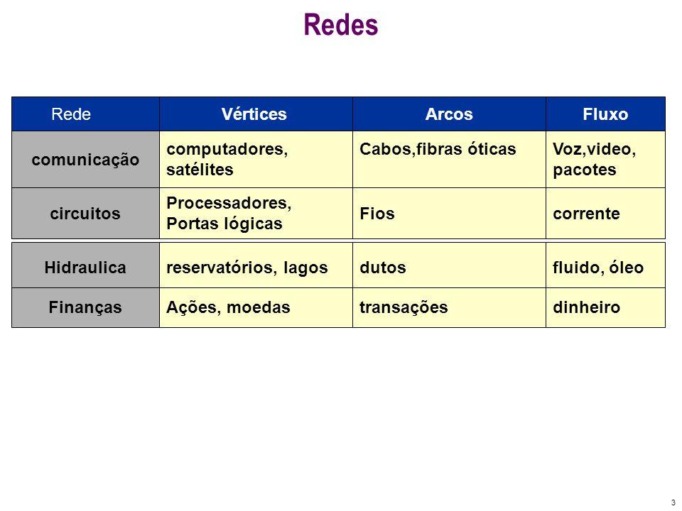 Redes Rede Vértices Arcos Fluxo comunicação computadores, satélites