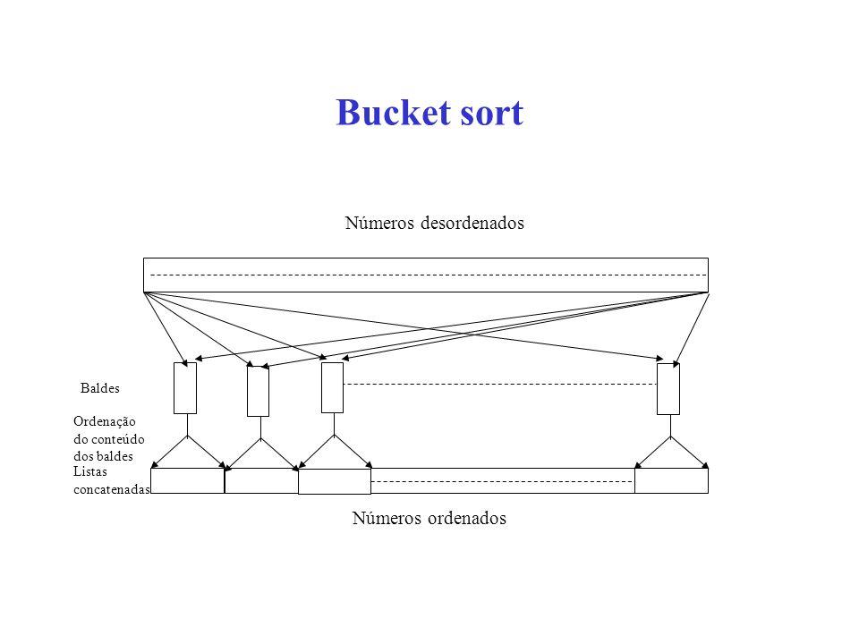 Bucket sort Números desordenados Números ordenados Baldes Ordenação