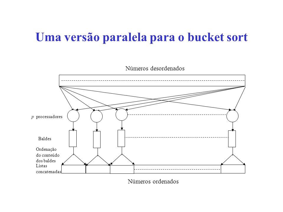 Uma versão paralela para o bucket sort